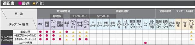 マキタ(mkata)丸ノコ(丸のこ)18v 替刃 木工用